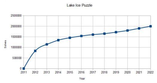 Lake Ice Puzzle Extrapolation to 2M