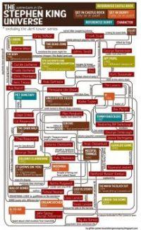 Stephen King's Universe