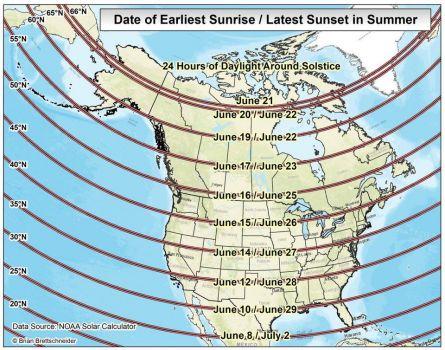 Summer - date of sun's earliest rise vs latest set
