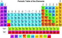 Periodic table. Learn as you solve!! ;-))