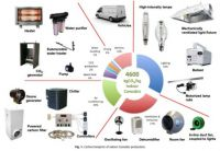 The carbon footprint of indoor cannabis farming