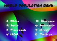 World Population Rank