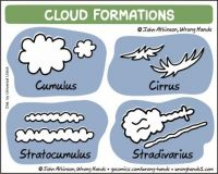 Cloud Formations