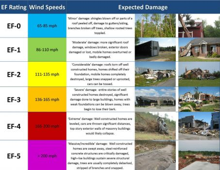 EF Scale: How Tornadoes are Rated