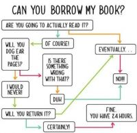 Can you Borrow my Book?