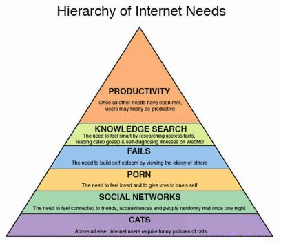Internet Hierarchy of Needs