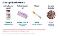 The hotly-contested vaccine! Risk of blood clots...