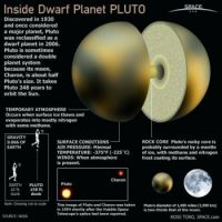 A tribute to our Dwarf Planet Pluto