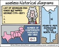 useless historical diagrams