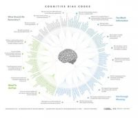Cognitive Bias Index
