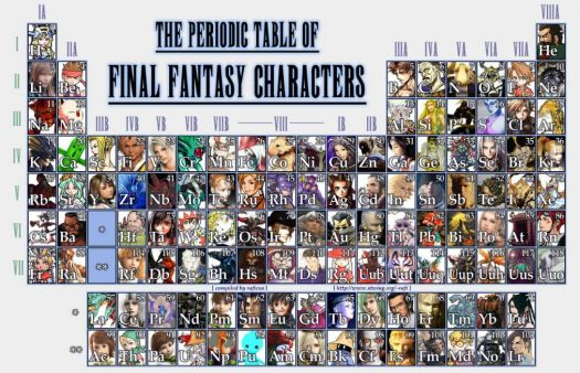 Periodic Table of Final Fantasy Characters