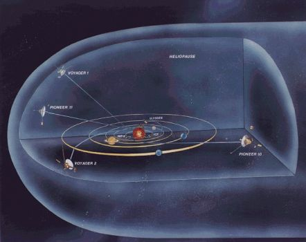 Voyager 1 & 2 are 11 billion miles from earth, entering interstellar space.
